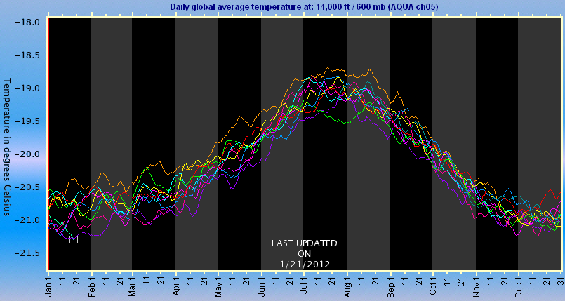 Decadal global cold day at 14,000 ft
