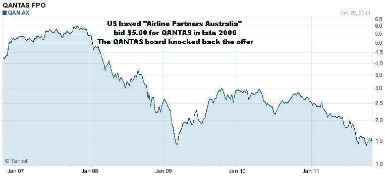Qantas 5 yr share price