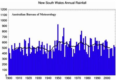 Rain history NSW