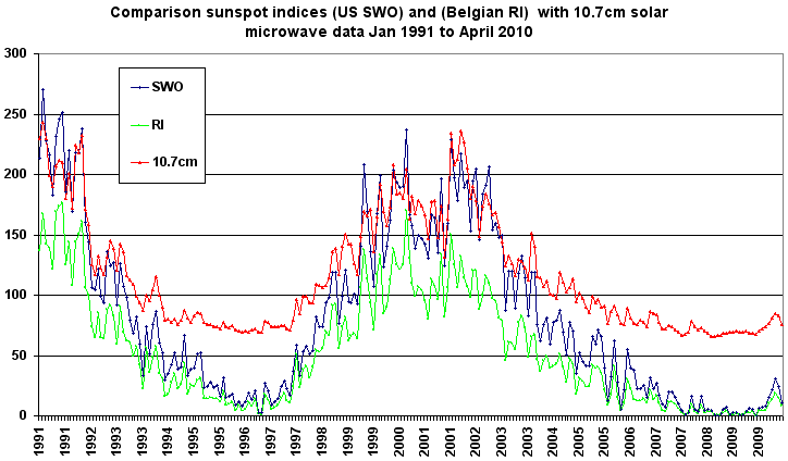 Solar cycle 23 to 24 transition