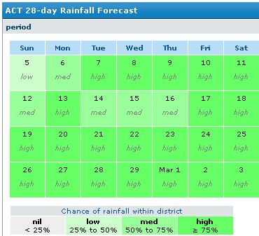Stunning rain forecast for Canberra in February by Weatherzone