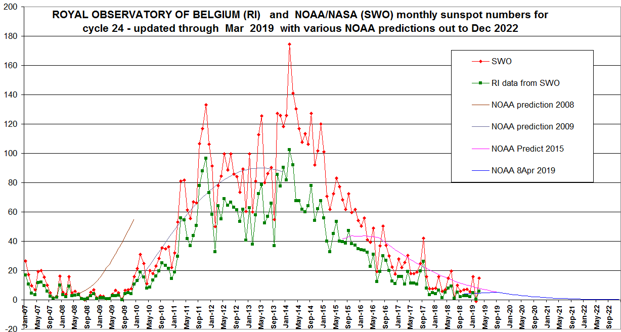 Solar cycle 24 monthly sunspots update | Errors in IPCC climate science